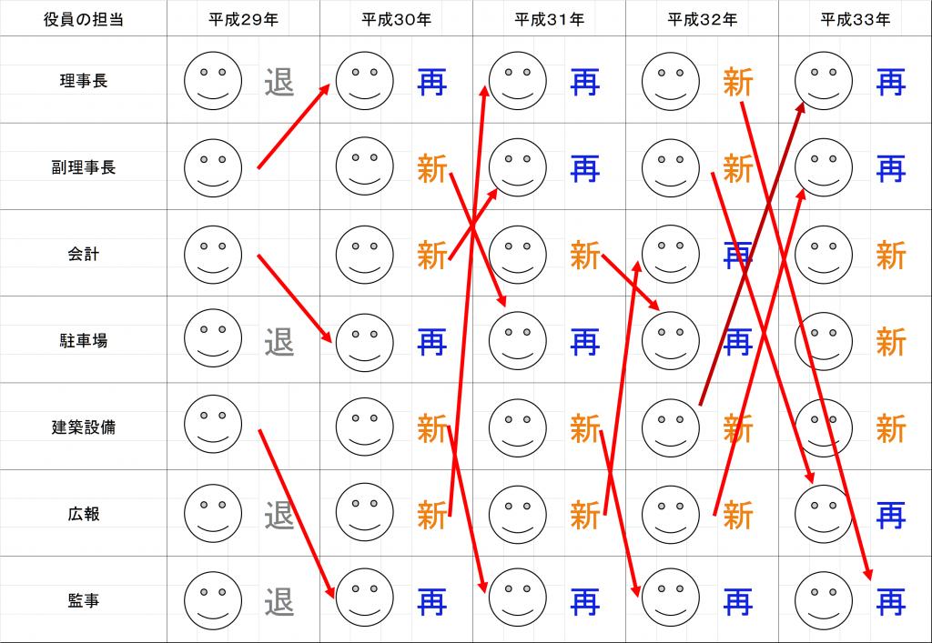 役員の順番(ブログ用)